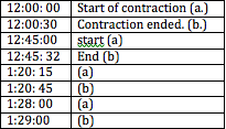 how to keep track of labor contractions